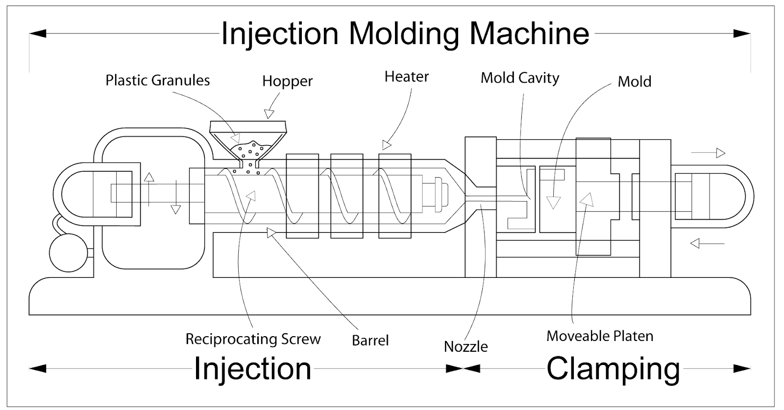 What is Plastic Injection Molding